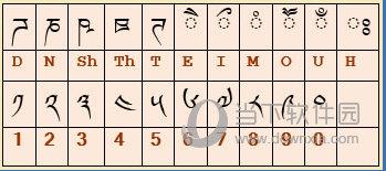 五个反字、梵文元音及藏文数字编码