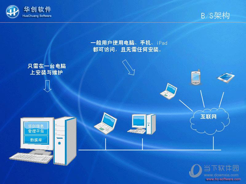 华创信息管理平台