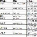 WSM批量Ping V1.42 绿色免费版