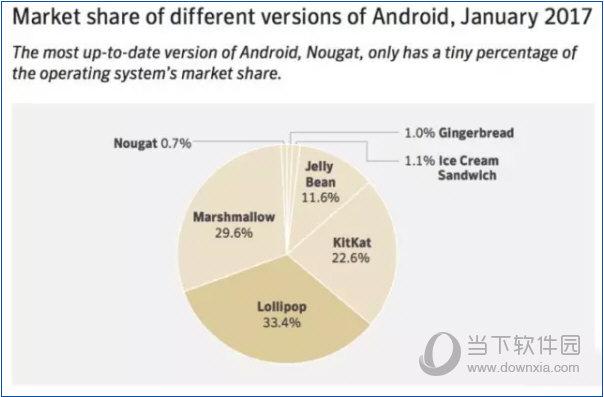 不同版本的Android系统占比