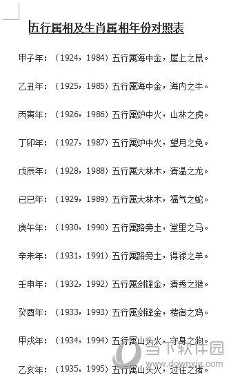 五行属相以及生肖属相年份对照表