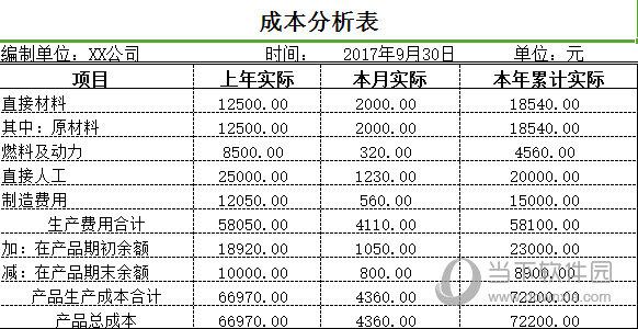 成本分析表模板
