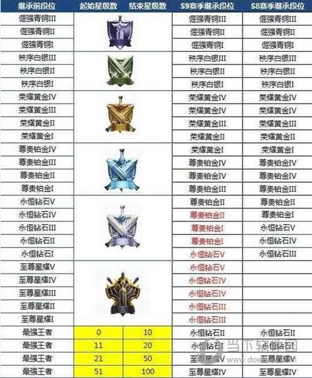 王者荣耀S9赛季段位继承图表