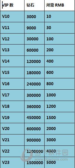 挂机啪啪啪VIP充值表