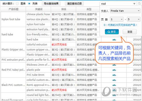 360旺店根据不同参数查询产品排名