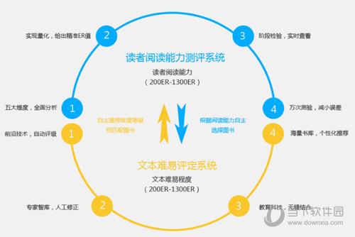 享阅中文分级标准