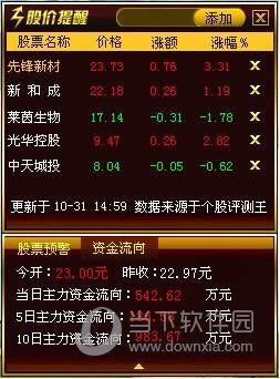 华讯股价提醒