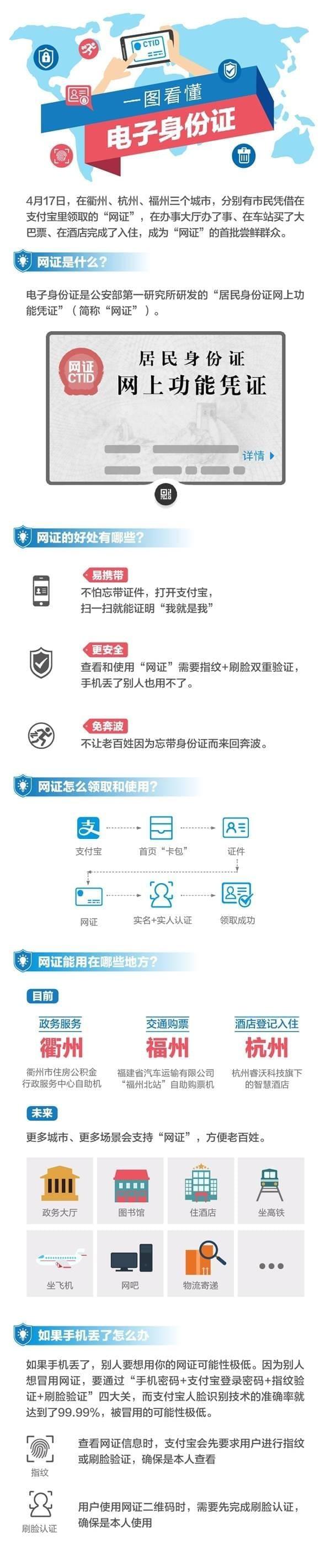 网证身份证【5】