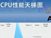 2018最新电脑CPU天梯图 瞬间看懂性能排行