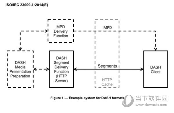 DASH视频串流技术