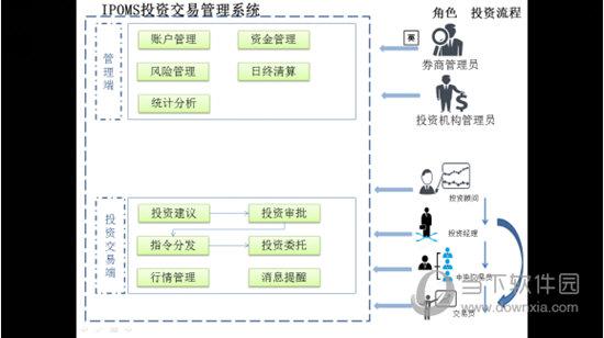 万和iPOMS投资交易系统管理端