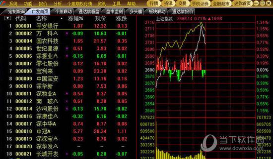广发证券独立委托