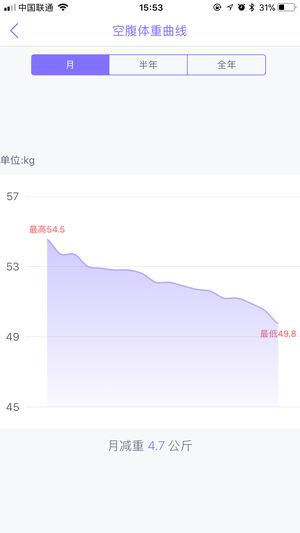多锐减肥 V1.0.6 安卓版截图1