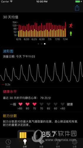 Cardiio心率检测器APP