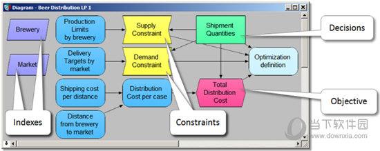 Analytica Decision Engine