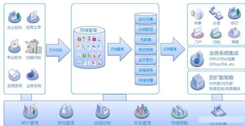 云深文档管理系统破解版