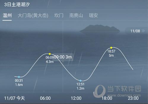 钓鱼人潮汐数据