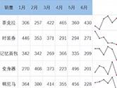 Excel迷你图怎么做 几个步骤搞定