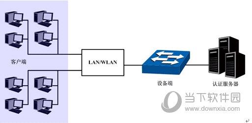 802.1X协议