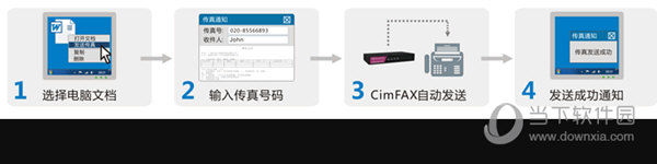 CimFAX自动传真系统