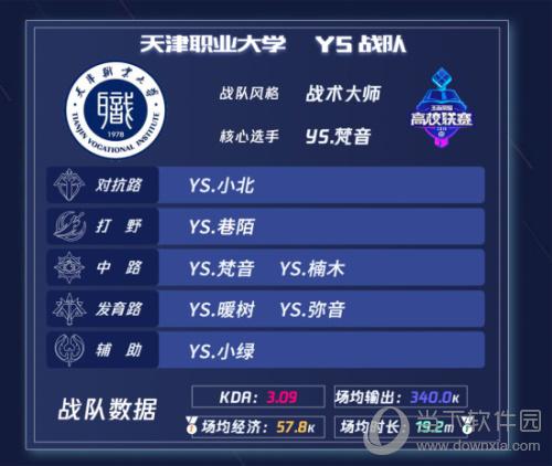 王者荣耀高校联赛总决赛战队介绍4