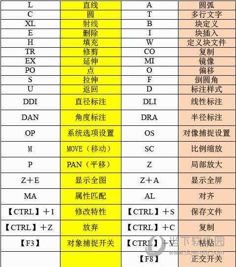 AutoCAD2017快捷键命令大全