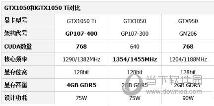 NVIDIA GeForce GTX1050ti显卡驱动